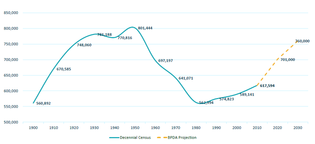 Projected growth in Boston population