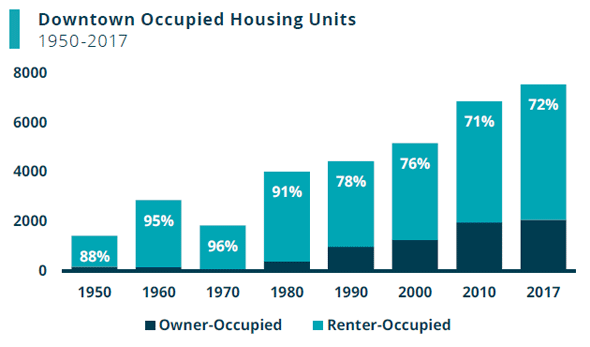 Downtown housing stats from the BPDA showing large growth over past decades