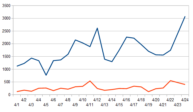 Chart showing more than 3,000 new Covid-19 cases yesterday statewide