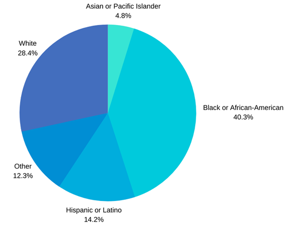 Racial, ethnic makeup of Boston Covid-19 patients - blacks make up 40%