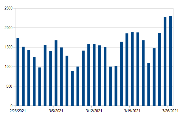 Covid-19 numbers for past month