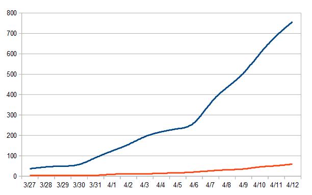 Total coronavirus deaths in Massachusetts and Boston