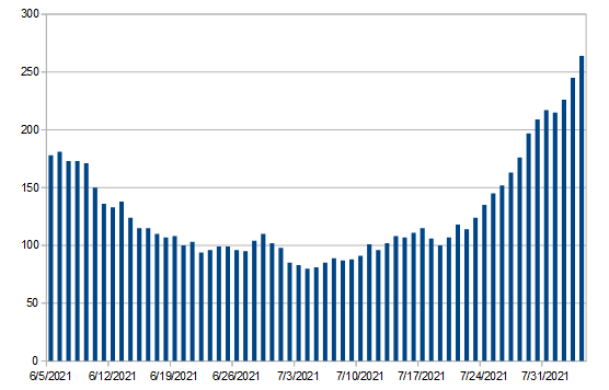 Hospitalization numbers over past two months.