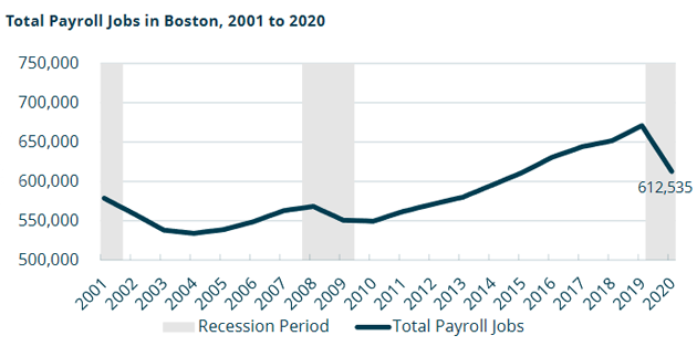 Chart showing drop in payroll in Boston over 2020